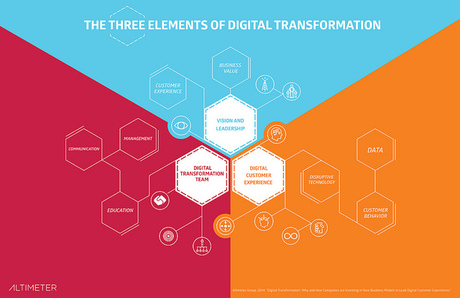 the paradigm shift of digital transformation