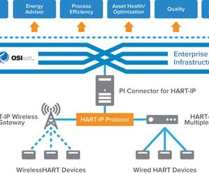 Hart ip diagram large