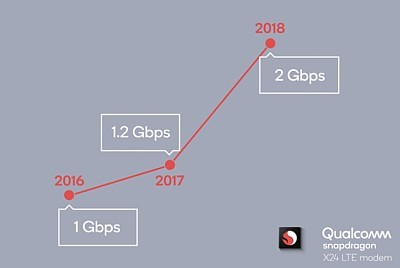 Telco team achieves 2 Gbps for 4G