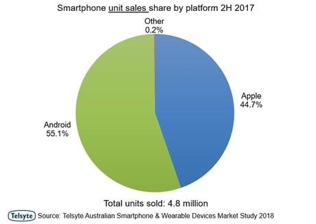 Smartphone sales grew 11% in 2017