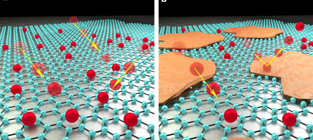 Silicon contamination halves graphene performance