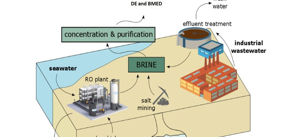 Upcycling desalination waste