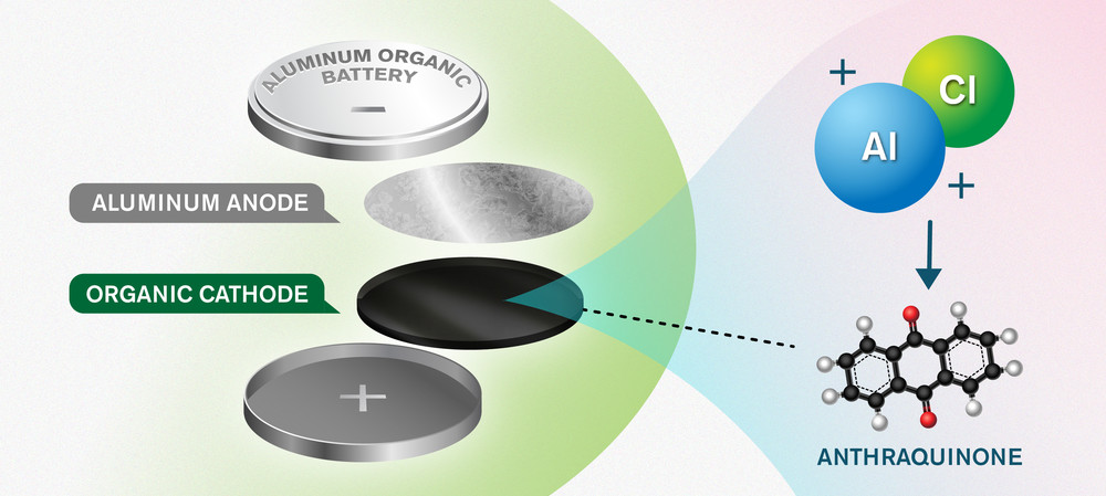 Could a new battery concept replace lithium ion?