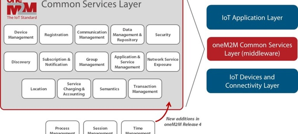 Enabling collaboration in public safety services